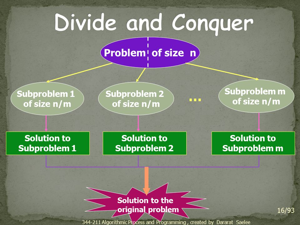 16/93 Problem of size n Subproblem 1 of size n/m Subproblem 2 of size n/m Subproblem m of size n/m … Solution to Subproblem 1 Solution to Subproblem 2 Solution to Subproblem m Solution to the original problem 344-211 Algorithmic Process and Programming, created by Dararat Saelee