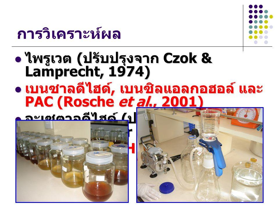 การวิเคราะห์ผล ไพรูเวต ( ปรับปรุงจาก Czok & Lamprecht, 1974) ไพรูเวต ( ปรับปรุงจาก Czok & Lamprecht, 1974) เบนซาลดีไฮด์, เบนซิลแอลกอฮอล์ และ PAC (Rosc