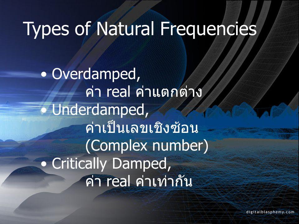 Natural Response ลักษณะของ Natural Response Overdamped Underdamped Critically Damped