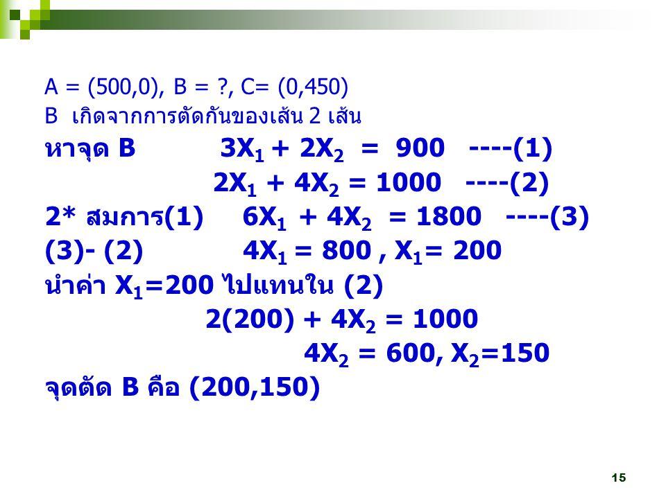 15 A = (500,0), B = ?, C= (0,450) B เกิดจากการตัดกันของเส้น 2 เส้น หาจุด B 3X 1 + 2X 2 = 900 ----(1) 2X 1 + 4X 2 = 1000 ----(2) 2* สมการ (1) 6X 1 + 4X