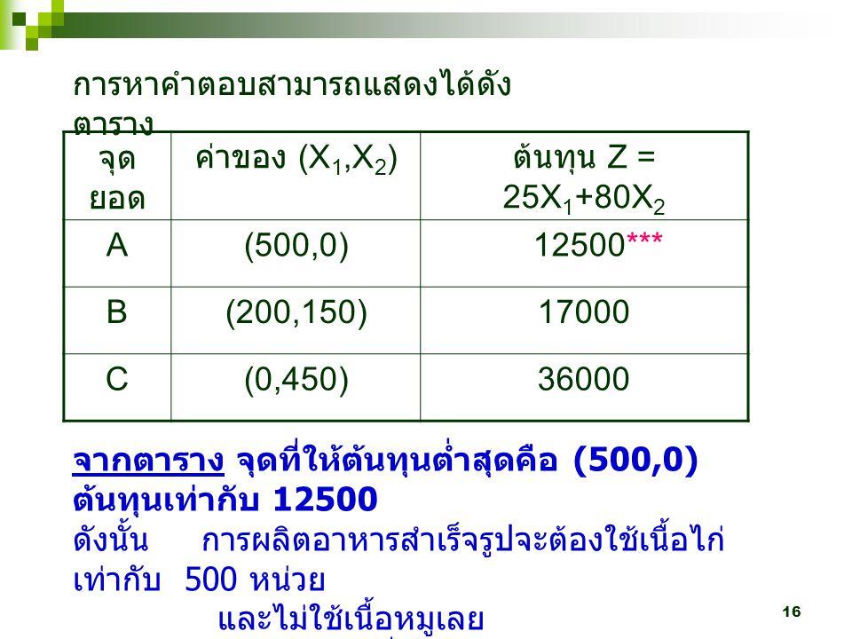 16 จุด ยอด ค่าของ (X 1,X 2 ) ต้นทุน Z = 25X 1 +80X 2 A(500,0) 12500*** B(200,150)17000 C(0,450)36000 จากตาราง จุดที่ให้ต้นทุนต่ำสุดคือ (500,0) ต้นทุนเ