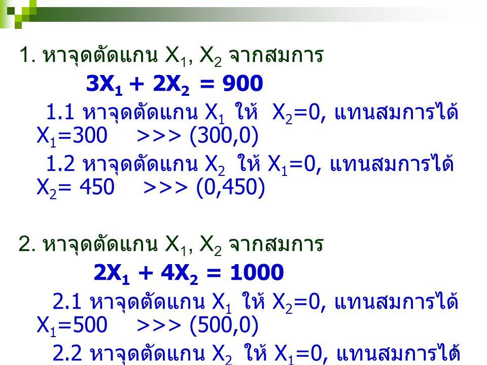 5 1. หาจุดตัดแกน X 1, X 2 จากสมการ 3X 1 + 2X 2 = 900 1.1 หาจุดตัดแกน X 1 ให้ X 2 =0, แทนสมการได้ X 1 =300 >>> (300,0) 1.2 หาจุดตัดแกน X 2 ให้ X 1 =0,