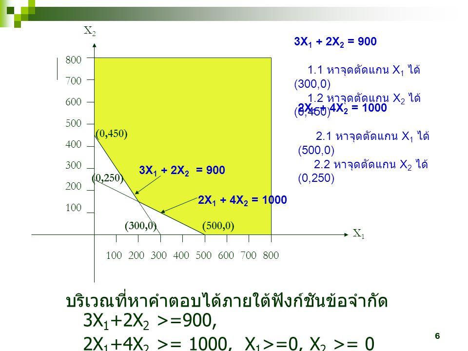 6 100 200 300 400 500 600 700 800 800 700 600 500 400 300 200 100 X1X1 X2X2 (0,450) (300,0) บริเวณที่หาคำตอบได้ภายใต้ฟังก์ชันข้อจำกัด 3X 1 +2X 2 >=900