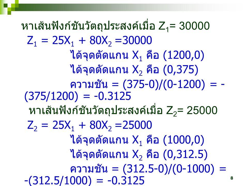 8 1 หาเส้นฟังก์ชันวัตถุประสงค์เมื่อ Z 1 = 30000 Z 1 = 25X 1 + 80X 2 =30000 ได้จุดตัดแกน X 1 คือ (1200,0) ได้จุดตัดแกน X 2 คือ (0,375) ความชัน = (375-0