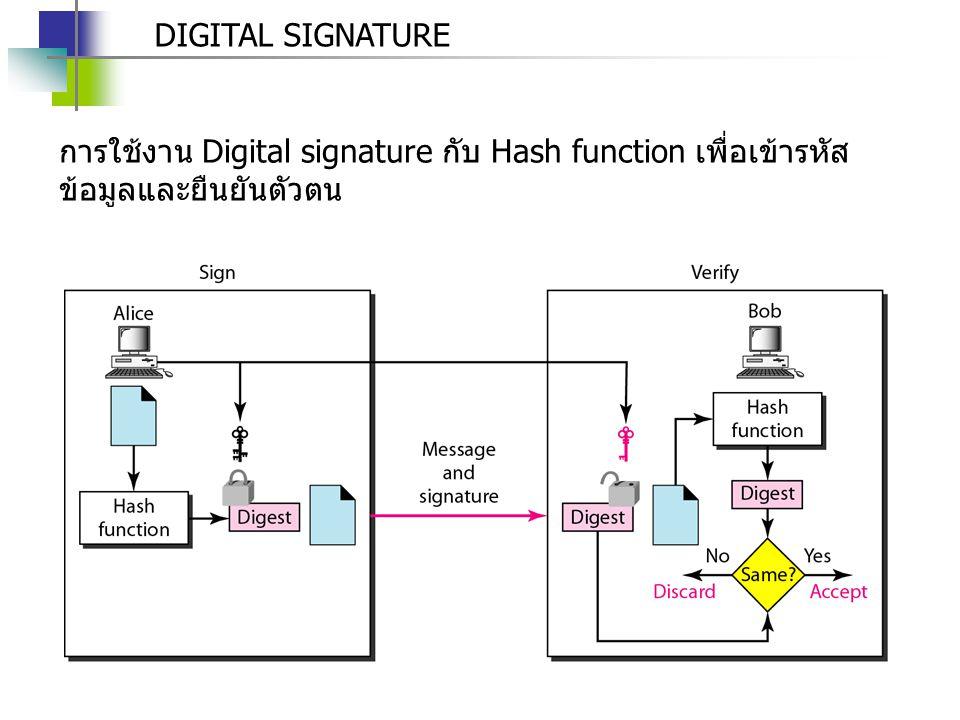 DIGITAL SIGNATURE การใช้งาน Digital signature กับ Hash function เพื่อเข้ารหัส ข้อมูลและยืนยันตัวตน