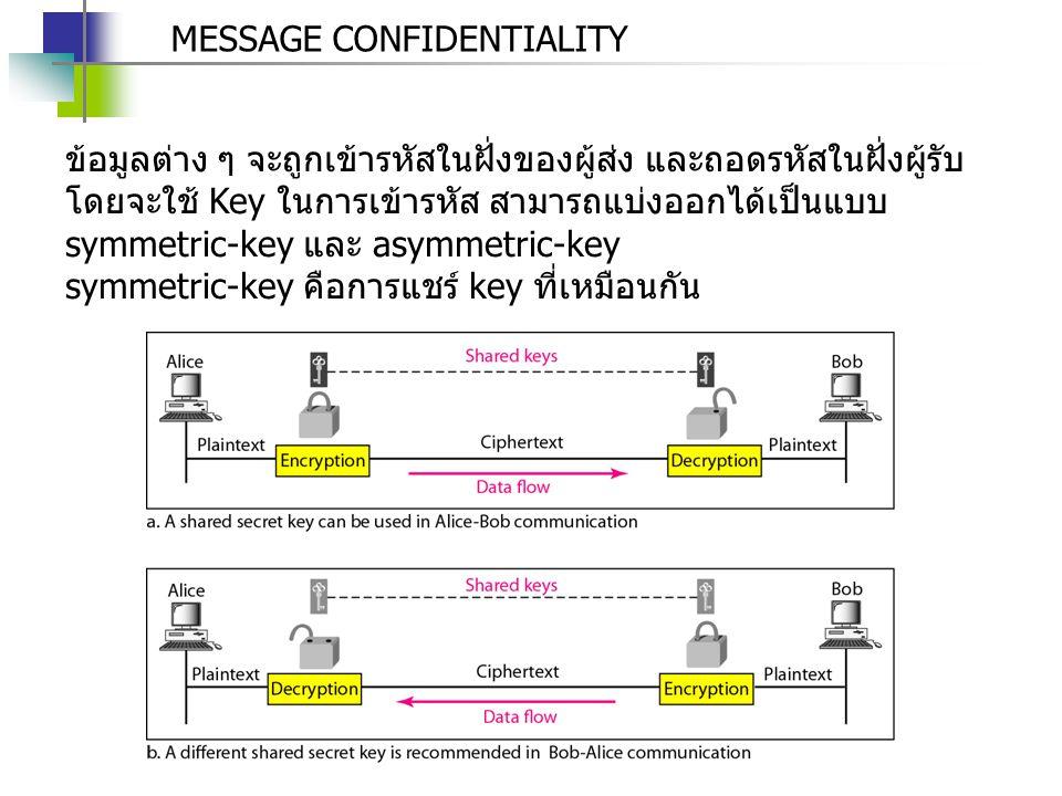 MESSAGE CONFIDENTIALITY asymmetric-key คือการสร้าง key คู่หนึ่ง ของแต่ละเครื่อง เป็น private key (สำหรับถอดรหัส) และ public key (สำหรับให้เครื่อง อื่นที่ต้องการส่ง เข้ารหัสข้อมูล)