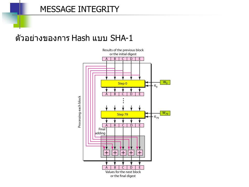 MESSAGE INTEGRITY ตัวอย่างของการ Hash แบบ SHA-1