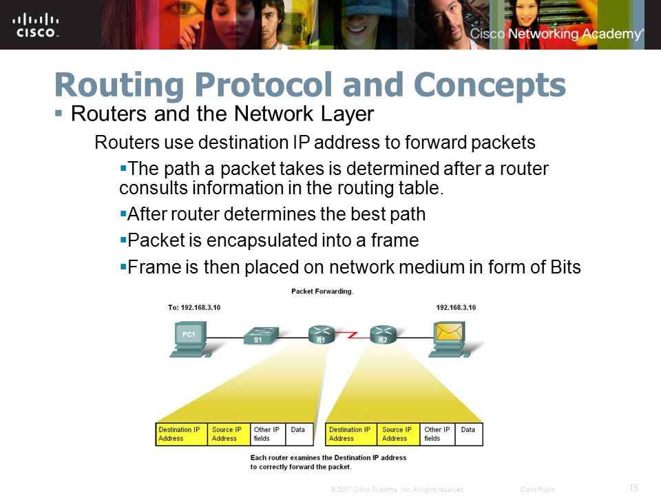 15 © 2007 Cisco Systems, Inc. All rights reserved.Cisco Public Routing Protocol and Concepts  Routers and the Network Layer Routers use destination I