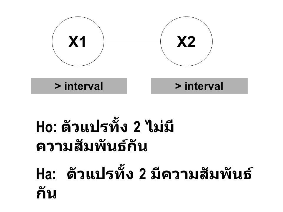 X1X2 > interval Ho: ตัวแปรทั้ง 2 ไม่มี ความสัมพันธ์กัน Ha: ตัวแปรทั้ง 2 มีความสัมพันธ์ กัน