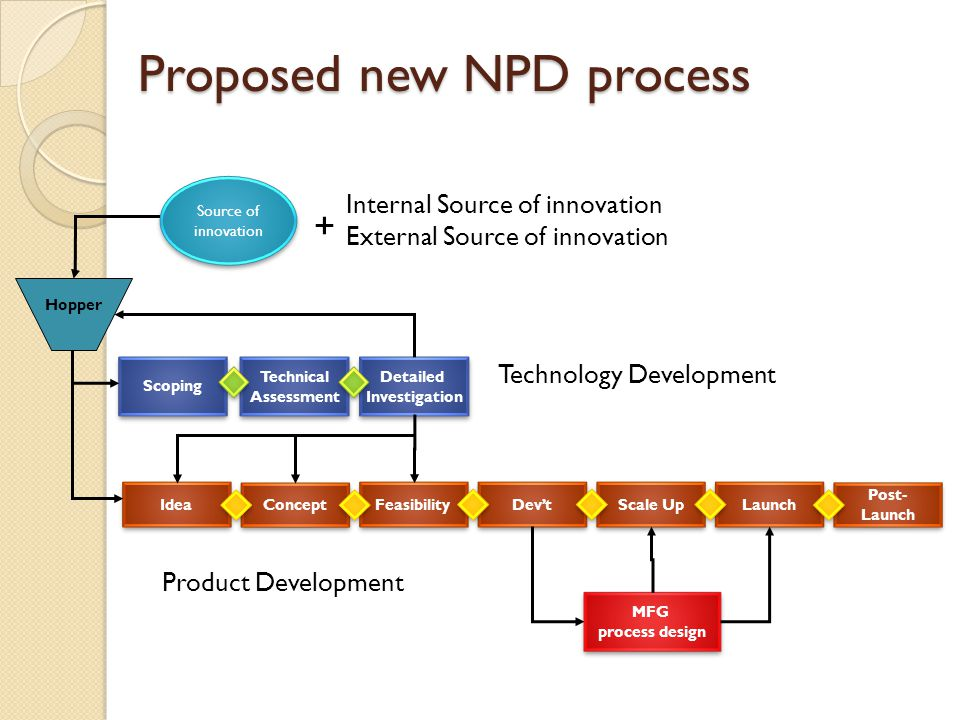 Proposed new NPD process Scoping Technical Assessment Technical Assessment Detailed Investigation Detailed Investigation Idea Concept Feasibility Dev't Scale Up Launch Post- Launch Post- Launch Hopper Technology Development Product Development Source of innovation Internal Source of innovation External Source of innovation + MFG process design MFG process design