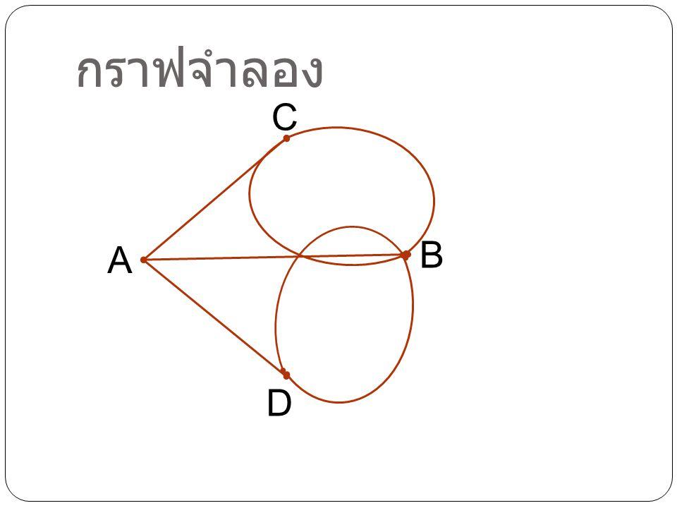 กราฟจำลอง C A D B