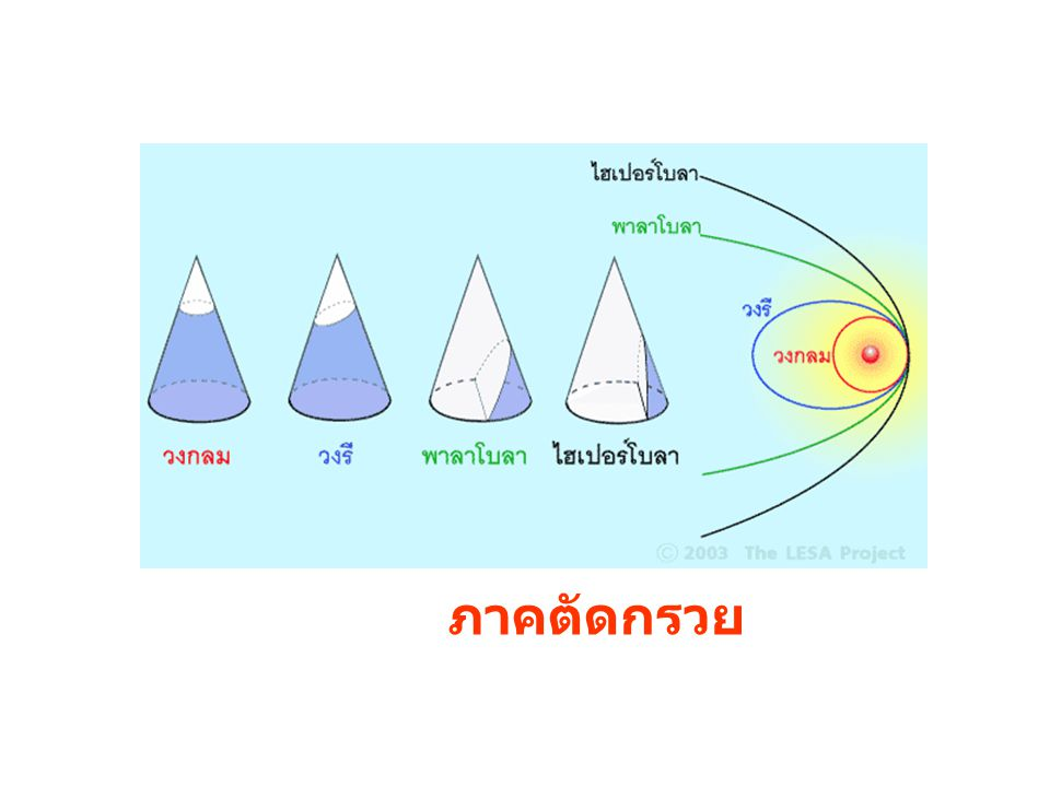 กฏข้อที่ 2: เส้นตรงที่โยงระหว่างดาวเคราะห์กับดวงอาทิตย์ จะกวาดเป็นพื้นที่ เท่า ๆ กัน ในช่วงเวลาที่เท่ากัน