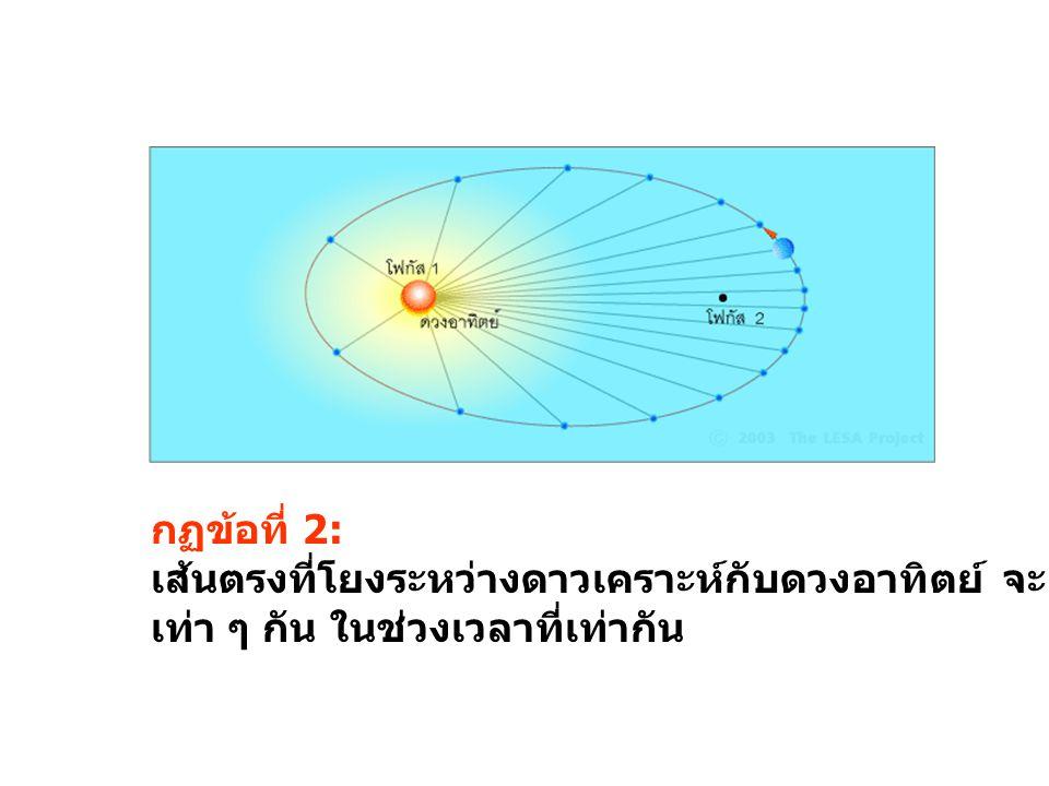 คาบ การ โคจร ( ปี ) ระยะห่ าง (AU ) กฏเคป เลอร์ ข้อที่ 3 pp2p2 aa3a3 p 2 /a 3 ดาวพุธ 0.24 0.39 ดาว ศุกร์ 0.62 0.72 โลก 1 1.00 ดาว อังคาร 1.9 1.52 ดาว พฤหัส ฯ 12 5.20 ดาว เสาร์ 29 9.50 ดาว ยูเรนัส 84 19.20 ดาว เนปจูน 164 30.07 ดาว พลูโต 248 39.72 กฏข้อที่ 3: p 2 /a 3 = k, k เป็น ค่าคงที่