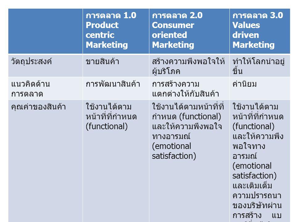 การตลาด 1.0 Product centric Marketing การตลาด 2.0 Consumer oriented Marketing การตลาด 3.0 Values driven Marketing วัตถุประสงค์ขายสินค้าสร้างความพึงพอใ