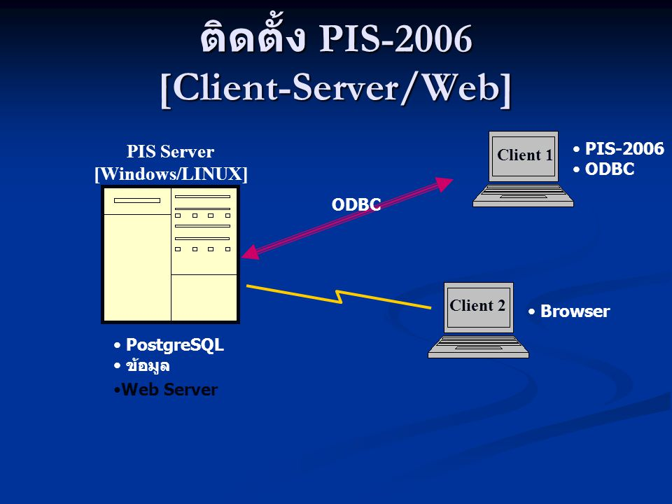 ติดตั้ง PIS-2006 [Client-Server/Web] Client 1 Client 2 PIS Server [Windows/LINUX] ODBC PIS-2006 ODBC PostgreSQL ข้อมูล Browser Web Server