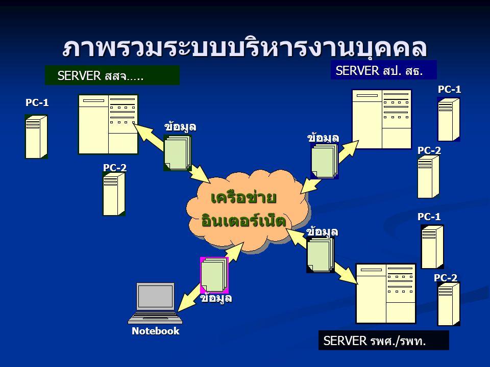 ภาพรวมระบบบริหารงานบุคคล SERVER สสจ ….. SERVER สสจ ….. SERVER รพศ./ รพท. PC-2 PC-2 PC-1 PC-1 ข้อมูล ข้อมูล Notebook เครือข่ายอินเตอร์เน็ต SERVER สป. ส