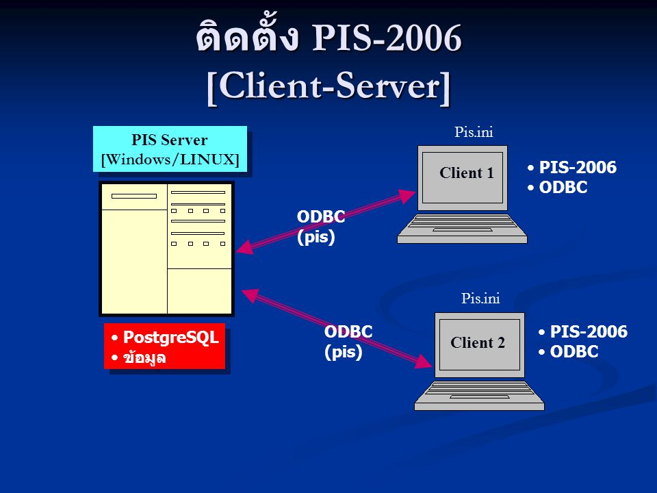 ติดตั้ง PIS-2006 [Client-Server] Client 1 Client 2 PIS Server [Windows/LINUX] PIS Server [Windows/LINUX] ODBC (pis) ODBC (pis) PIS-2006 ODBC PostgreSQ