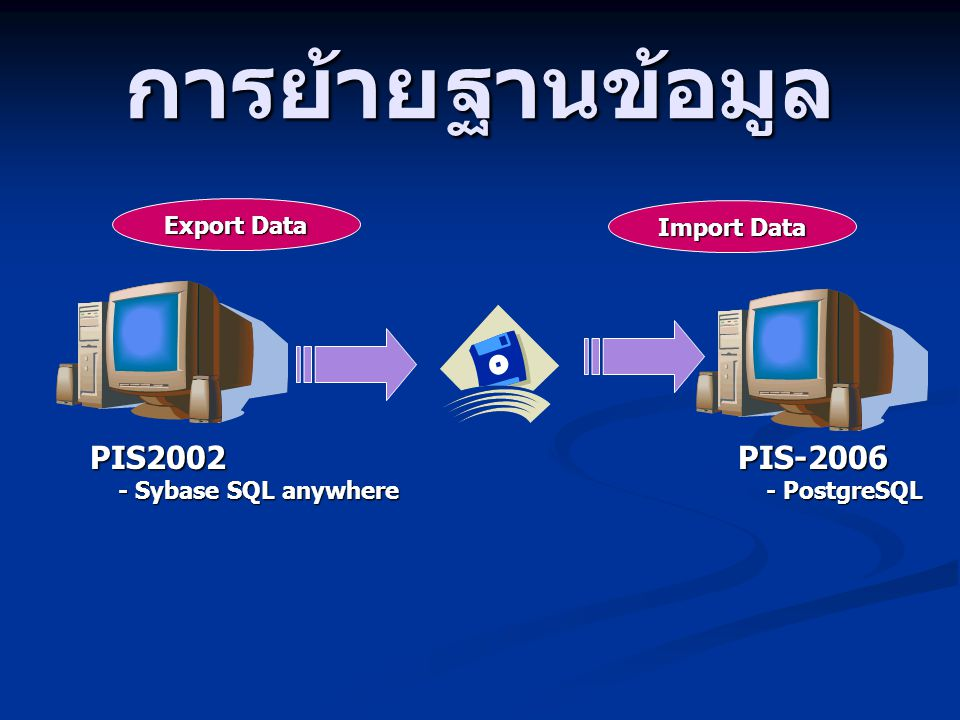 การย้ายฐานข้อมูล PIS2002 - Sybase SQL anywhere - Sybase SQL anywherePIS-2006 - PostgreSQL - PostgreSQL Export Data Import Data