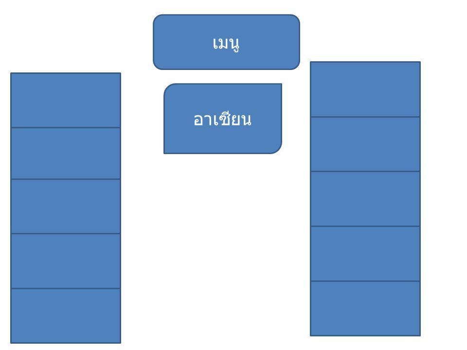 10 ประเทศ และสัญลักษณ์ ของอาเซียน นับถอยหลังอีกเพียงไม่กี่ปี ประเทศไทยก็จะก้าวเข้าสู่การเป็น ประชาคมเศรษฐกิจอาเซียน (ASEAN Economic Community : AEC) อย่างเต็มตัวแล้ว ซึ่งขณะนี้ก็ดูเหมือนว่าประเทศของเราจะมี ความตื่นตัวในการเปิดเขตเศรษฐกิจ เสรีอาเซียนอยู่ไม่น้อย ทีเดียว ดังจะเห็นได้จากการจัดสัมมนา ฝึกอบรมและกิจกรรมต่าง ๆ ที่เกี่ยวข้องกับอาเซียนอย่างมากมาย สำหรับประชาคมเศรษฐกิจอาเซียนมีวัตถุประสงค์เพื่อทำให้ อาเซียนมีตลาดและฐานการผลิตเดียวกันและมีการเคลื่อนย้าย สินค้า บริการ การลงทุน เงินทุน และแรงงานมีฝีมืออย่างเสรี ซึ่งอาเซียนมีความจำเป็นที่ต้องเร่งรัดการรวมกลุ่มทางเศรษฐกิจ ภายใน ก็เพื่อเสริมสร้างขีดความสามารถในการแข่งขันให้กับ อาเซียนเอง และเพื่อสร้างให้อาเซียนเป็นศูนย์กลางภายใน ภูมิภาค คานอำนาจของประเทศอื่น ๆ ภายในภูมิภาคที่มี บทบาทโดดเด่นอย่างเช่น จีน ญี่ปุ่นและอินเดีย เป็นต้น
