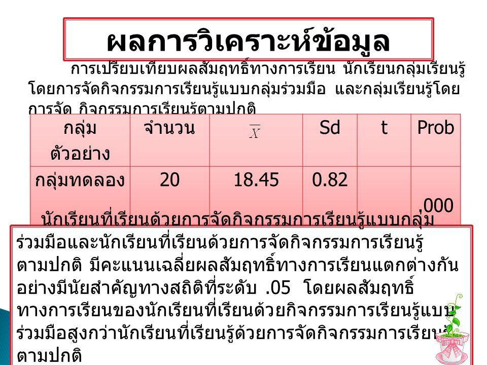 ผลการเปรียบเทียบการคะแนนก่อนเรียนและ หลักเรียน พบว่า เปรียบเทียบผลสัมฤทธิ์ทางการ เรียนรู้วิชาภูมิวัฒนธรรม เรื่องภูมิศาสตร์ประเทศไทย ของนักเรียนระดับชั้น ปวช.1 ระหว่างคะแนนหลัง เรียนกับก่อนเรียนด้วยการสอนโดยใช้แผนการจัด กิจกรรมการเรียนรู้แบบกลุ่มร่วมมือและแผนการจัด กิจกรรมการเรียนรู้ตามปกติ มีคะแนนก่อนเรียนรวม = 113 มีค่า = 5.65 SD.