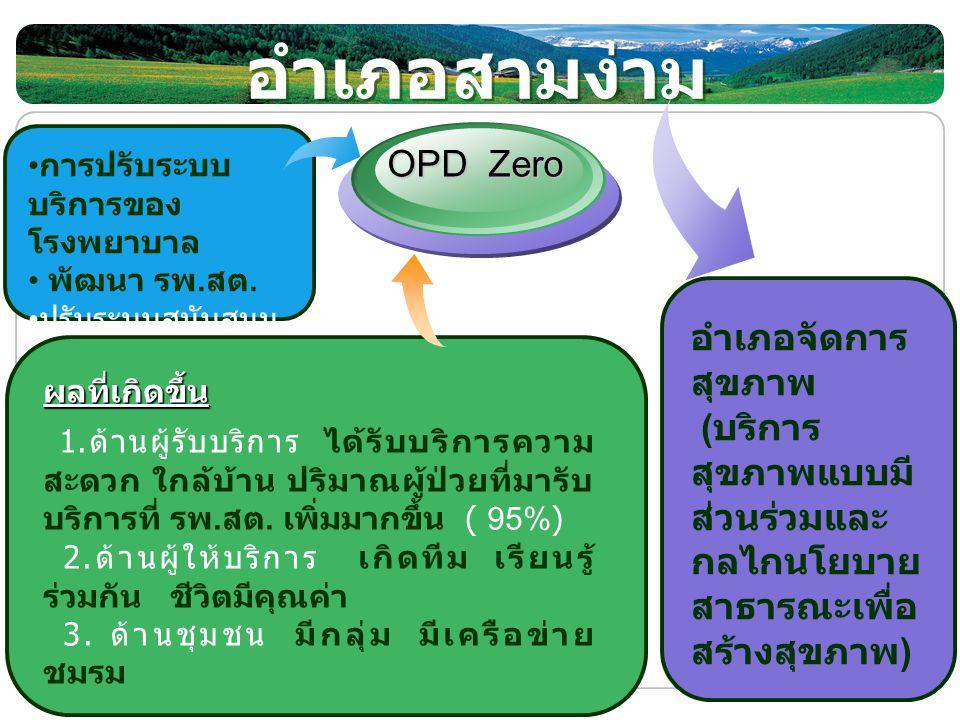 LOGO www.themegallery.com อำเภอสามง่าม การปรับระบบ บริการของ โรงพยาบาล พัฒนา รพ. สต. ปรับระบบสนับสนุน OPD Zero อำเภอจัดการ สุขภาพ ( บริการ สุขภาพแบบมี