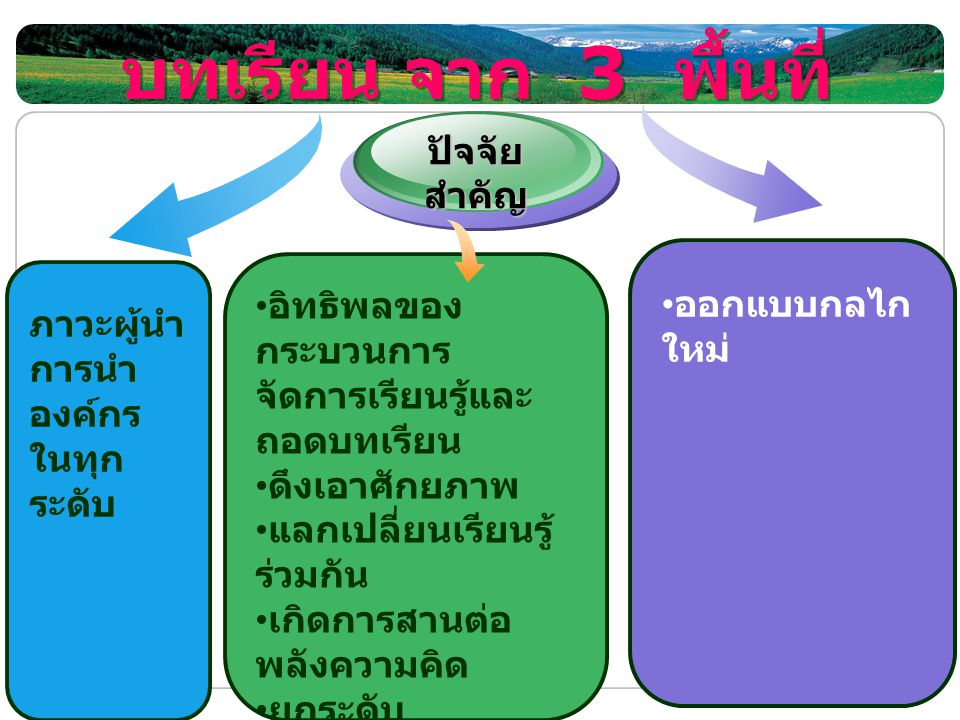 LOGO www.themegallery.com บทเรียน จาก 3 พื้นที่ ภาวะผู้นำ การนำ องค์กร ในทุก ระดับ ปัจจัย สำคัญ ออกแบบกลไก ใหม่ อิทธิพลของ กระบวนการ จัดการเรียนรู้และ