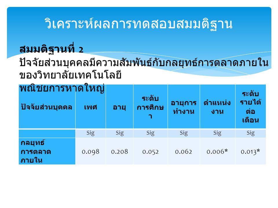ปัจจัยส่วนบุคคลเพศอายุ ระดับ การศึกษ า อายุการ ทำงาน ตำแหน่ง งาน ระดับ รายได้ ต่อ เดือน Sig กลยุทธ์ การตลาด ภายใน 0.0980.2080.0520.0620.006*0.013* วิเคราะห์ผลการทดสอบสมมติฐาน สมมติฐานที่ 2 ปัจจัยส่วนบุคคลมีความสัมพันธ์กับกลยุทธ์การตลาดภายใน ของวิทยาลัยเทคโนโลยี พณิชยการหาดใหญ่