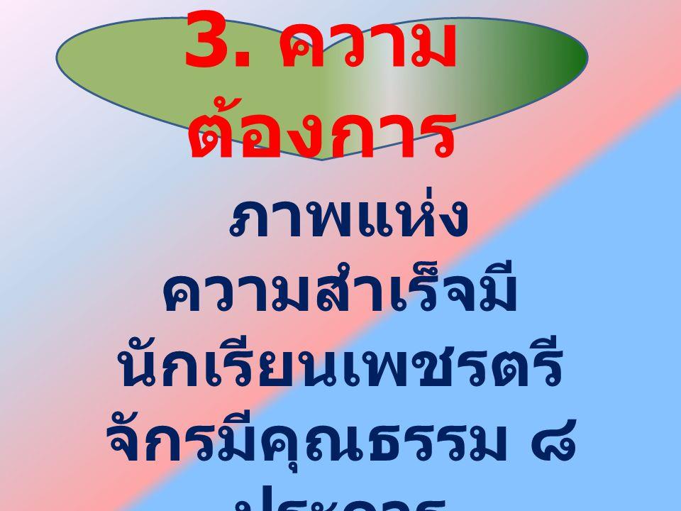 ภาพแห่ง ความสำเร็จมี นักเรียนเพชรตรี จักรมีคุณธรรม ๘ ประการ 3. ความ ต้องการ