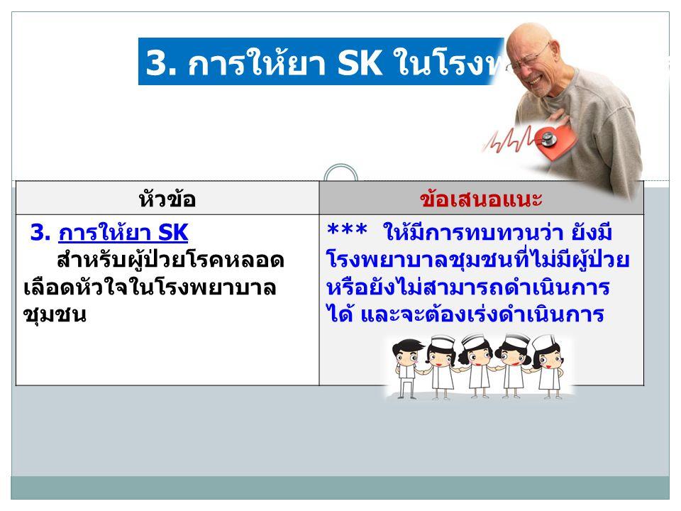 หัวข้อข้อเสนอแนะ 3. การให้ยา SK สำหรับผู้ป่วยโรคหลอด เลือดหัวใจในโรงพยาบาล ชุมชน *** ให้มีการทบทวนว่า ยังมี โรงพยาบาลชุมชนที่ไม่มีผู้ป่วย หรือยังไม่สา