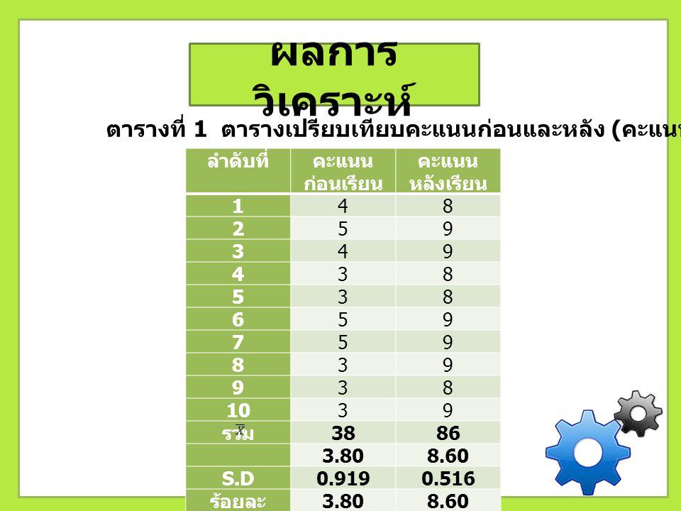 ผลการ วิเคราะห์ ตารางที่ 1 ตารางเปรียบเทียบคะแนนก่อนและหลัง ( คะแนนเต็ม 10 คะแนน ) ลำดับที่คะแนน ก่อนเรียน คะแนน หลังเรียน 148 259 349 438 538 659 759