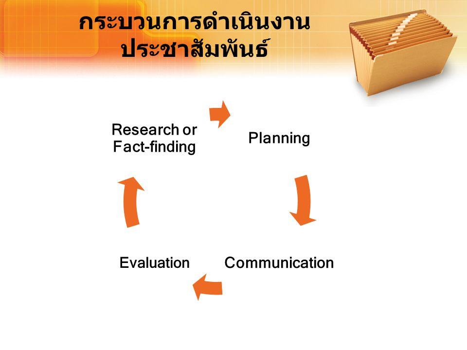 กระบวนการดำเนินงาน ประชาสัมพันธ์ Planning Communication Evaluation Research or Fact-finding