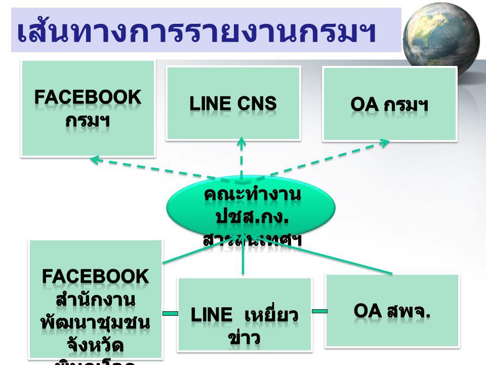 เส้นทางการรายงานกรมฯ