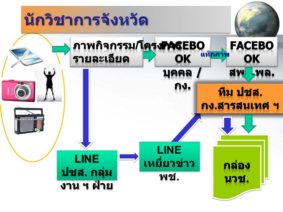 นักวิชาการจังหวัดนักวิชาการจังหวัด แท็กภาพ LINE ปชส. กลุ่ม งาน ฯ ฝ่าย LINE เหยี่ยวข่าว พช.