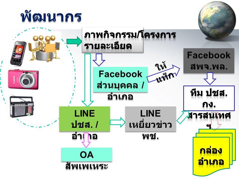 พัฒนากร Facebook ส่วนบุคคล / อำเภอ Facebook สพจ. พล. ให้ แท็ก LINE ปชส. / อำเภอ LINE เหยี่ยวข่าว พช. OA สัพเพเหระ