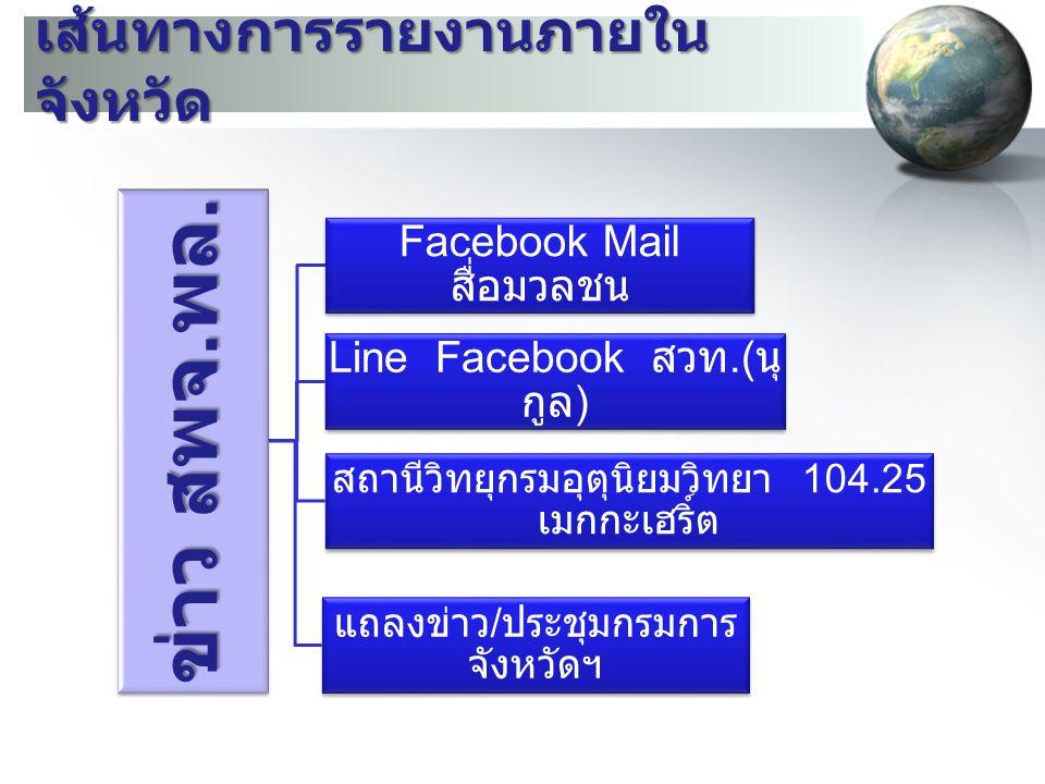เส้นทางการรายงานภายใน จังหวัด ข่าว สพจ. พล. Facebook Mail สื่อมวลชน Line Facebook สวท.( นุ กูล ) สถานีวิทยุกรมอุตุนิยมวิทยา 104.25 เมกกะเฮริ์ต แถลงข่า