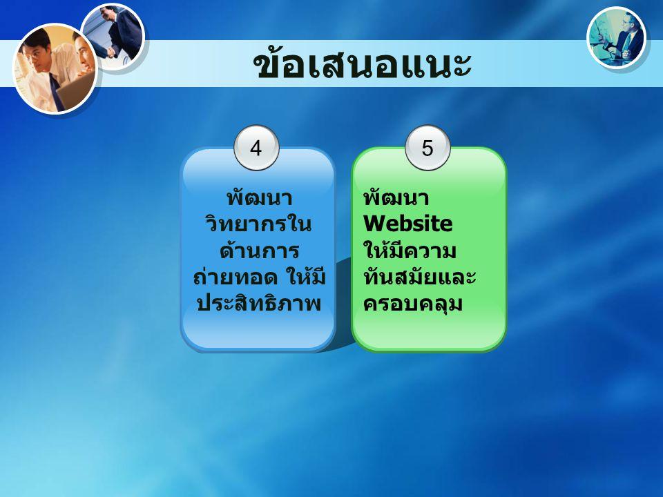 ข้อเสนอแนะ 4 พัฒนา วิทยากรใน ด้านการ ถ่ายทอด ให้มี ประสิทธิภาพ 5 พัฒนา Website ให้มีความ ทันสมัยและ ครอบคลุม