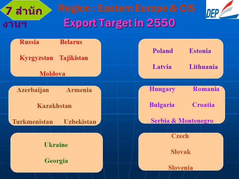 EASTERN EUROPE & RUSSIA & CIS EASTERN EUROPE RUSSIA & CIS