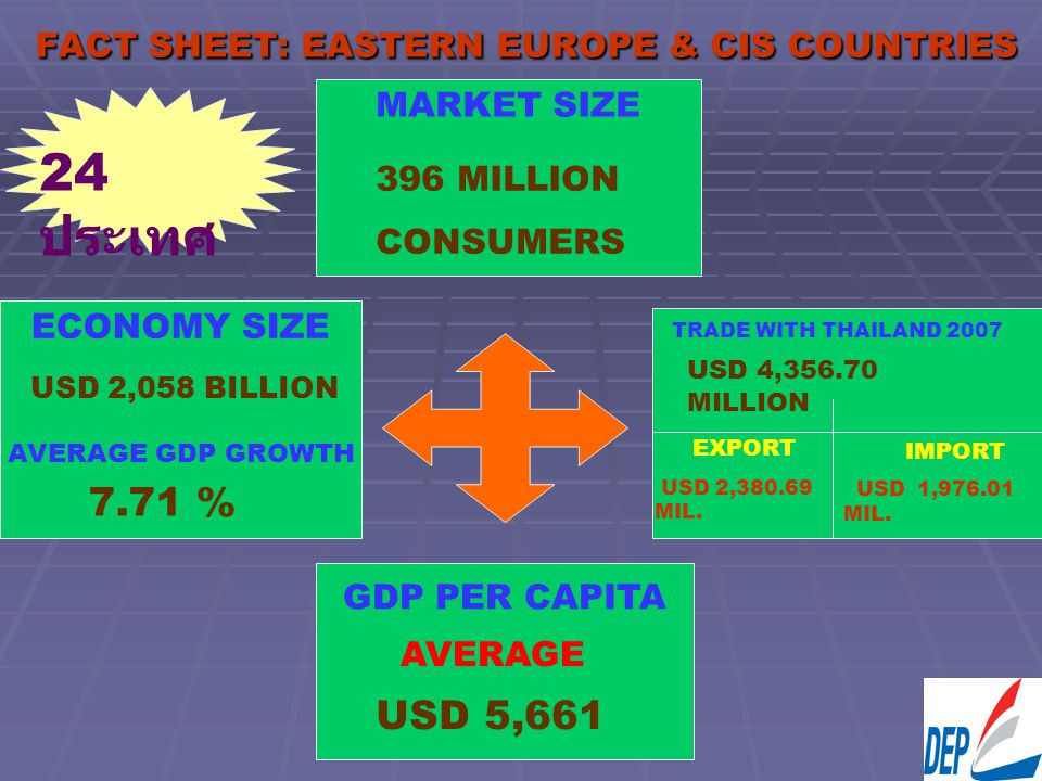 FACT SHEET: EASTERN EUROPE & CIS COUNTRIES MARKET SIZE AVERAGE AVERAGE GDP GROWTH TRADE WITH THAILAND 2007 ECONOMY SIZE 7.71 % USD 2,058 BILLION 396 M