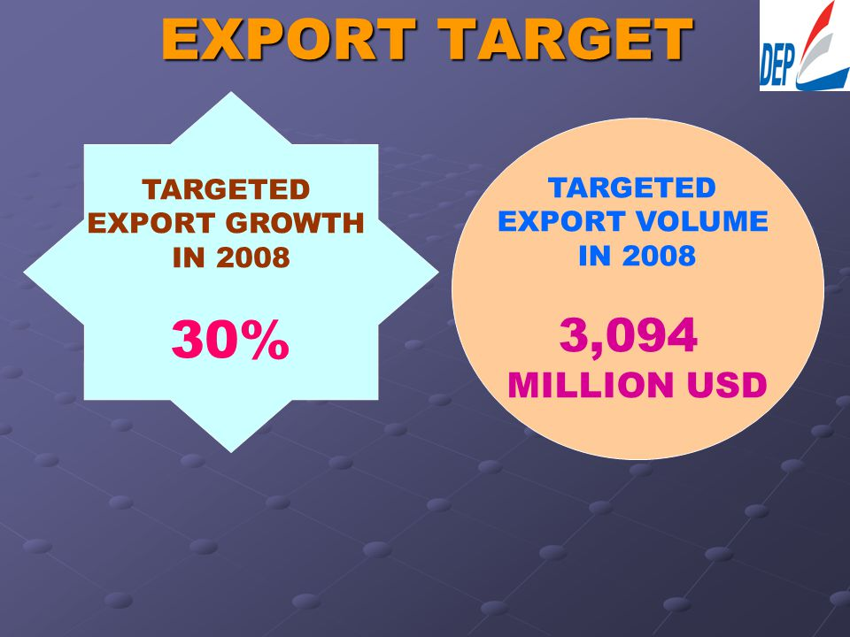 EXPORT TARGET TARGETED EXPORT GROWTH IN 2008 30% TARGETED EXPORT VOLUME IN 2008 3,094 MILLION USD
