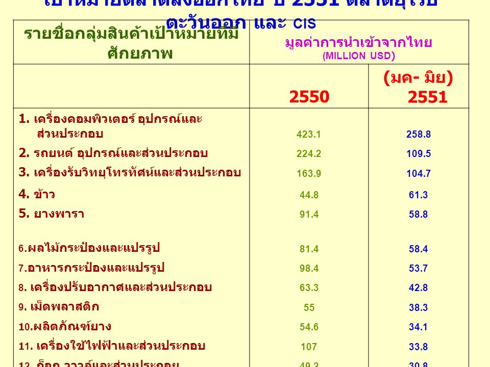 เป้าหมายตลาดส่งออกไทย ปี 2551 ตลาดยุโรป ตะวันออก และ CIS รายชื่อกลุ่มสินค้าเป้าหมายที่มีศักยภาพ มูลค่าการนำเข้าจากไทย (MILLION USD) 2550 ( มค - มิย ) 2551 13.