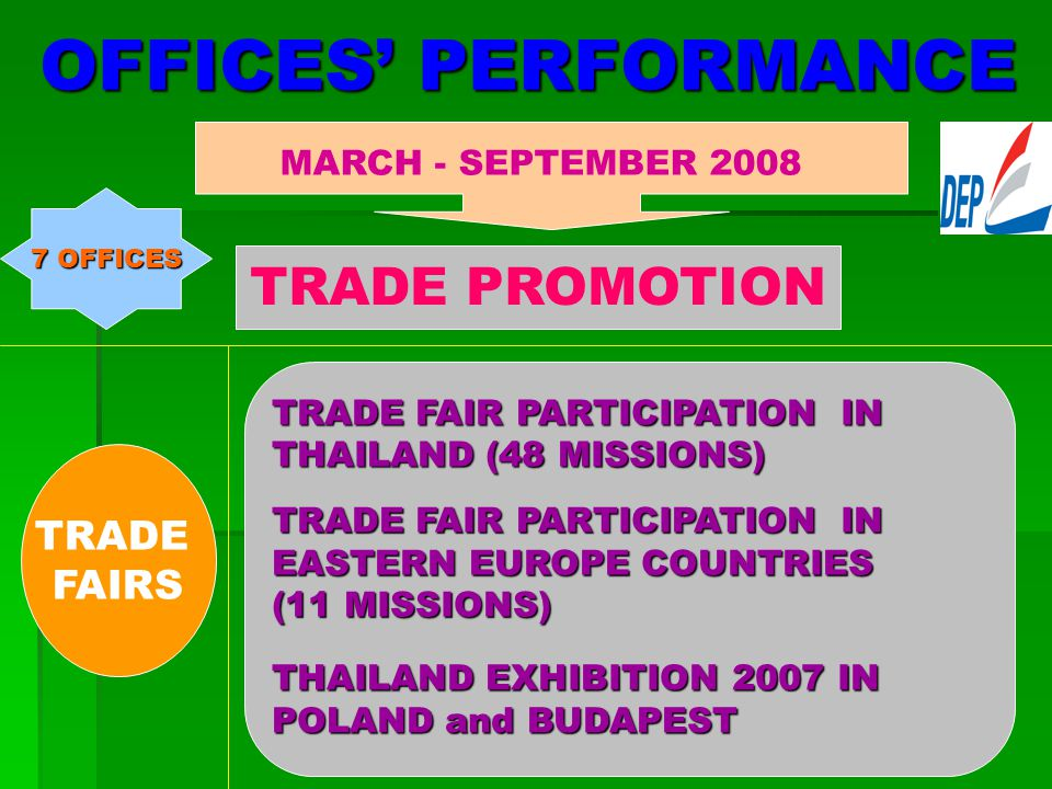 OFFICES' PERFORMANCE MARCH - SEPTEMBER 2008 TRADE PROMOTION INCOMING MISSIONS - (12) MISSIONS 7 OFFICES OUTGOING MISSIONS – (4)