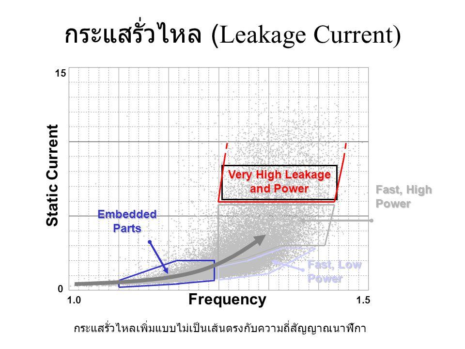 กระแสรั่วไหล (Leakage Current) Frequency Static Current Embedded Parts Very High Leakage and Power Fast, High Power Fast, Low Power 1.01.5 15 0 กระแสรั่วไหลเพิ่มแบบไม่เป็นเส้นตรงกับความถี่สัญญาณนาฬิกา