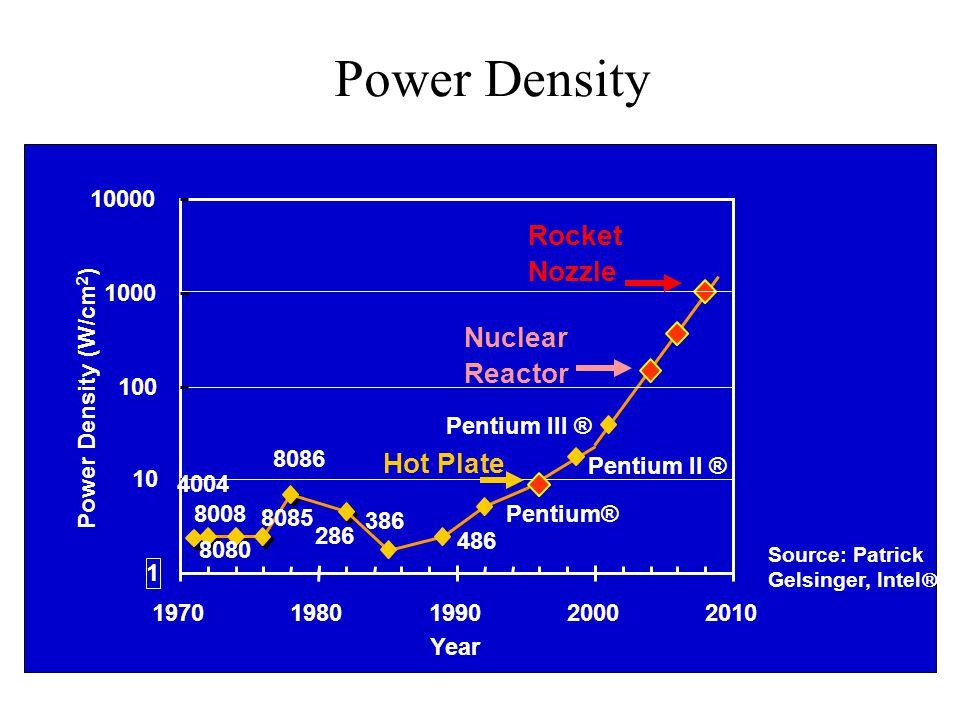 Power Density 4004 8008 8080 8085 8086 286 386 486 Pentium® 1 10 100 1000 10000 19701980199020002010 Year Power Density (W/cm 2 ) Hot Plate Nuclear Reactor Rocket Nozzle Source: Patrick Gelsinger, Intel  Pentium II ® Pentium III ®