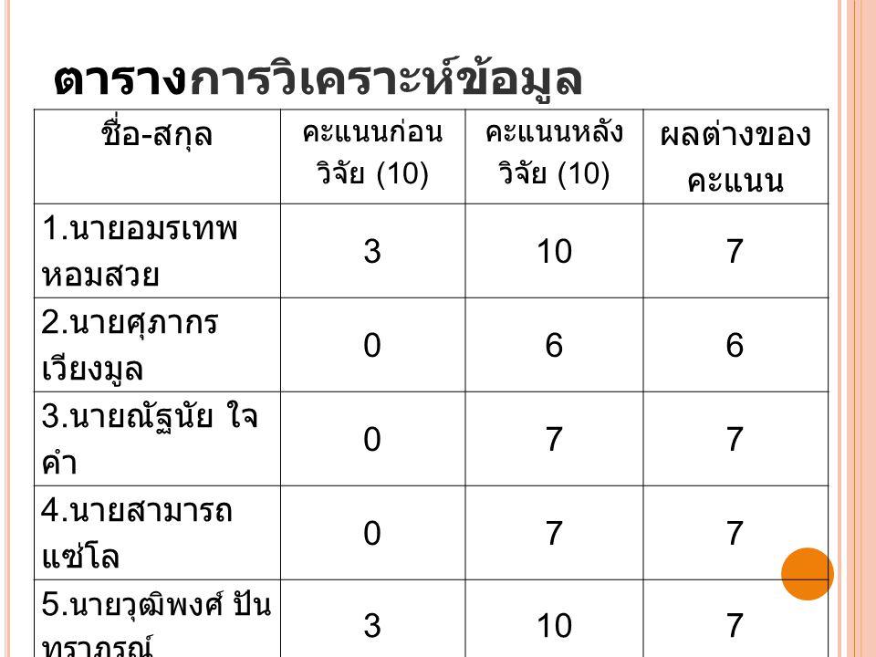 ตารางการวิเคราะห์ข้อมูล ชื่อ - สกุล คะแนนก่อน วิจัย (10) คะแนนหลัง วิจัย (10) ผลต่างของ คะแนน 1.
