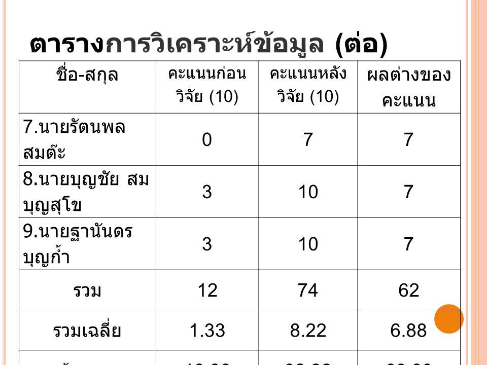 ชื่อ - สกุล คะแนนก่อน วิจัย (10) คะแนนหลัง วิจัย (10) ผลต่างของ คะแนน 7.