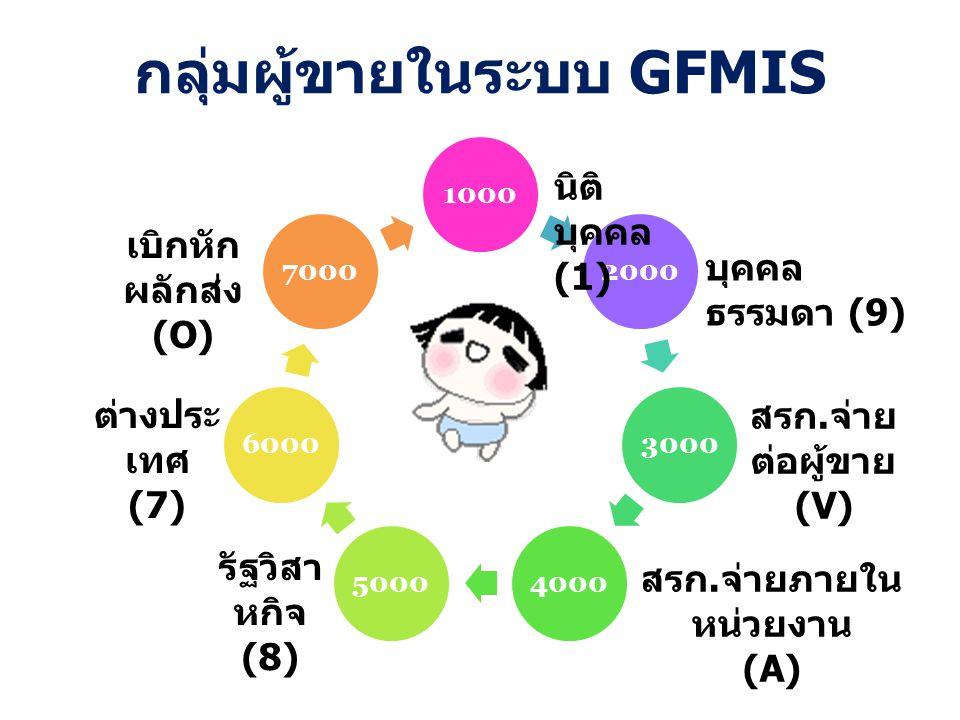 กลุ่มผู้ขายในระบบ GFMIS 1000200030004000500060007000 บุคคล ธรรมดา (9) นิติ บุคคล (1) สรก. จ่าย ต่อผู้ขาย (V) สรก. จ่ายภายใน หน่วยงาน (A) รัฐวิสา หกิจ