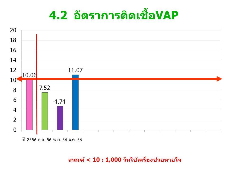 4.2 อัตราการติดเชื้อVAP เกณฑ์ < 10 : 1,000 วันใช้เครื่องช่วยหายใจ