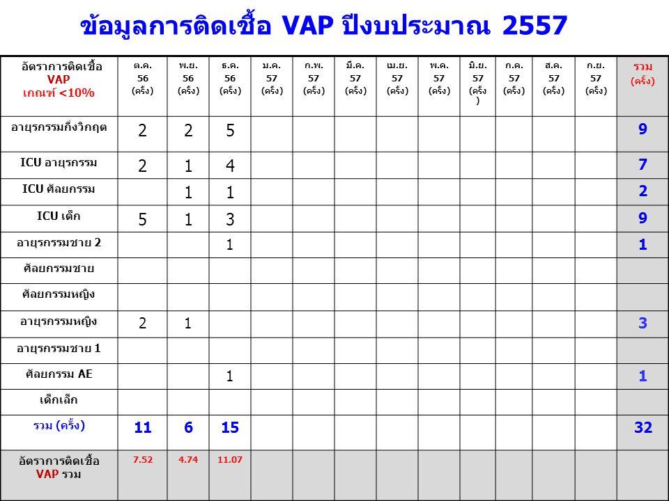 อัตราการติดเชื้อ VAP เกณฑ์ <10% ต.ค. 56 (ครั้ง) พ.ย. 56 (ครั้ง) ธ.ค. 56 (ครั้ง) ม.ค. 57 (ครั้ง) ก.พ. 57 (ครั้ง) มี.ค. 57 (ครั้ง) เม.ย. 57 (ครั้ง) พ.ค.