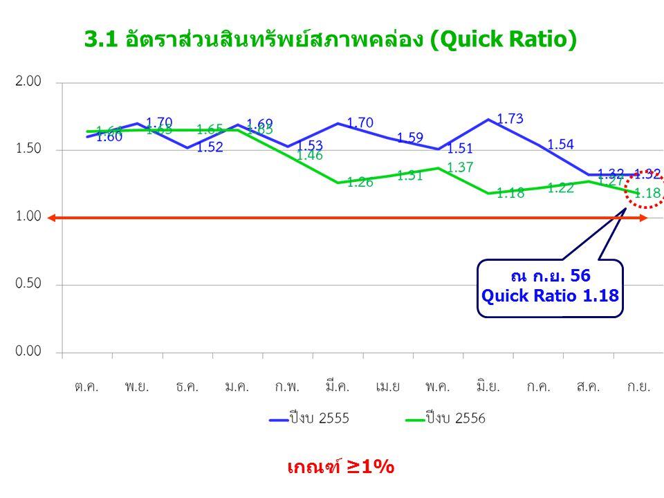 3.1 อัตราส่วนสินทรัพย์สภาพคล่อง (Quick Ratio) เกณฑ์ ≥1% ณ ก.ย. 56 Quick Ratio 1.18