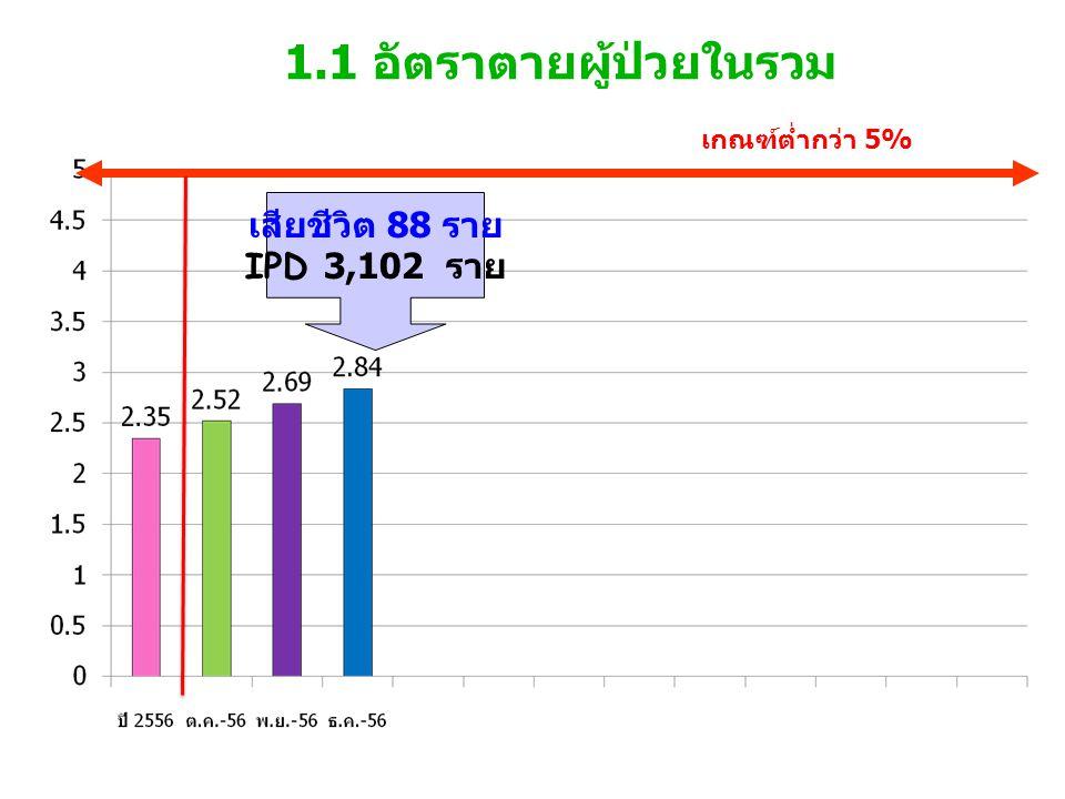 5 อันดับการตายผู้ป่วยใน ธันวาคม 2556 1.UGIB 5 ราย 2.